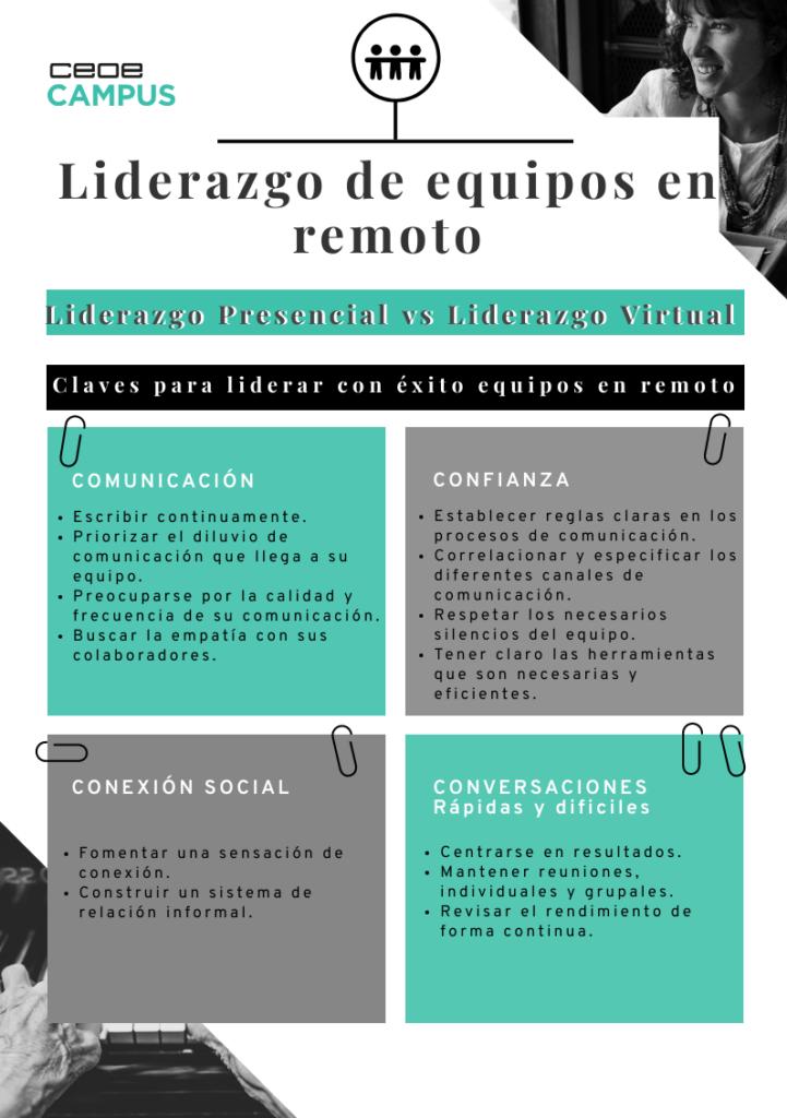 Infografía_Liderazgo_Equipos_Remotos